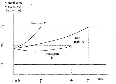 665_Price and Extraction Path over Time.png