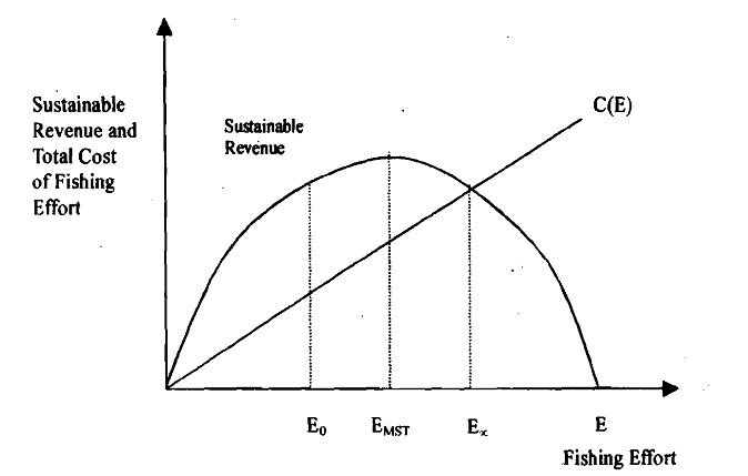 666_A Model of Fishery - Bionomic Model 2.png