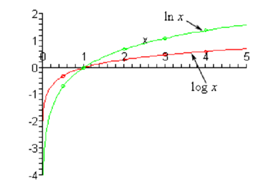 668_Sketch the graph of the common logarithm.png