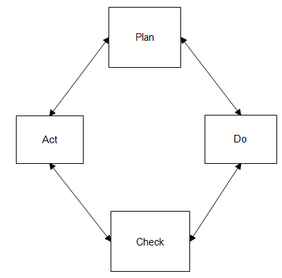 669_plan do check act cycle.png