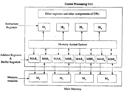 670_What is Memory Interleaving.png
