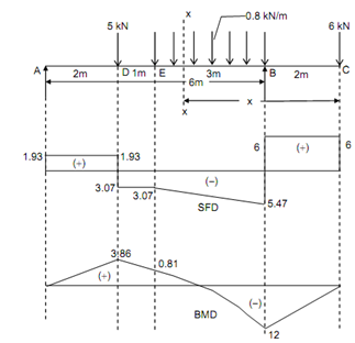 673_Draw shear force diagrams for the overhanging beam.png