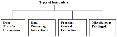 681_Types of Instructions.png