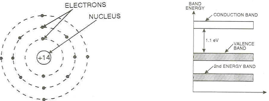 Explain Atomic Structure And Energy Band Diagram Of