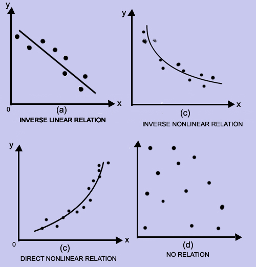 scatter diagram relationship