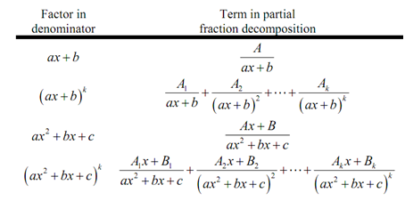 707_Partial fractions and partial fraction decomposition.png
