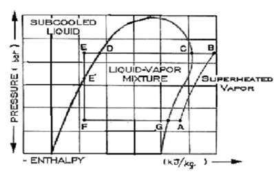 710_Pressure Enthalpy Diagram.png