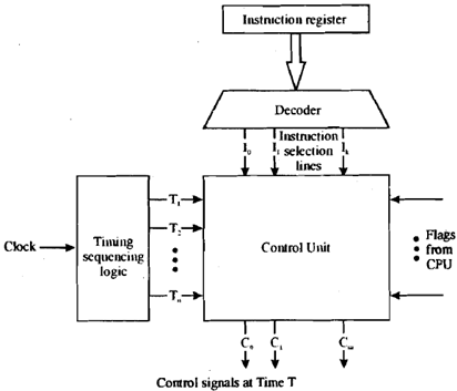 block diagram hardwired control unit explain hardwired control organization, computer engineering