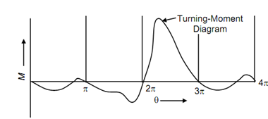 720_Turning Moment Diagram of a Single Cylinder4.png