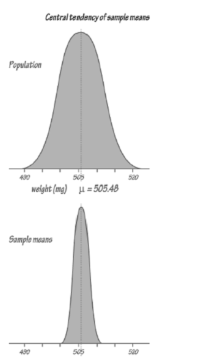 733_Central Tendency of Sample Means.png