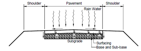 733_Necessity for Road Drainage - Road Drainage.png