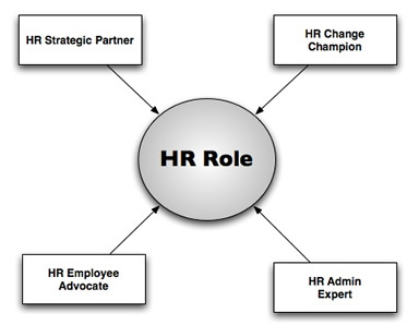 how to become hr manager in india