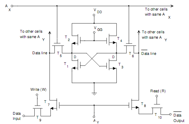 logic diagram of 4 bit full adder logic diagram of ram difference between static and dynamic ram, computer ...