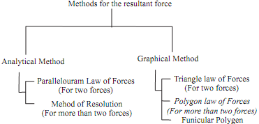 746_Resultant of force system.png