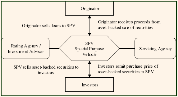 754_process of securitization.png
