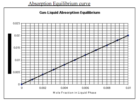 762_Determine the Liquid Molar Flow Rate.png