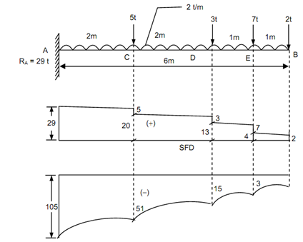 763_Draw bending moment diagram for the beam.png