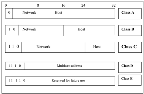 ip addresses classes and special use ip address space essay