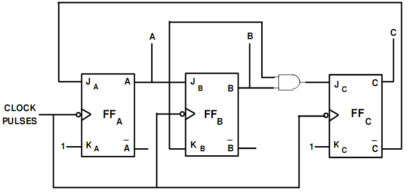 766_Logic Diagram of MOD-5 Synchronous Counter.png