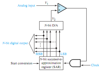 773_Successive-approximation analog to digital converter.png