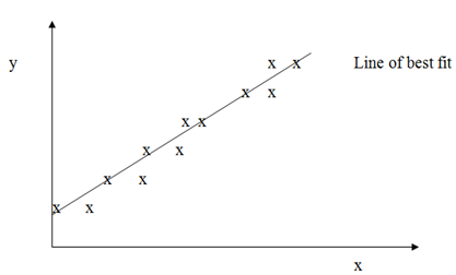 774_Determination of the Regression Equation.png