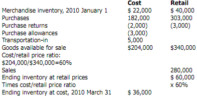 780_Example of retail inventory method.png