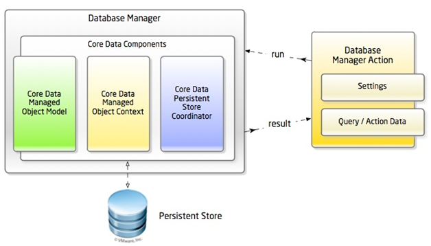 786_Components of database manager.png