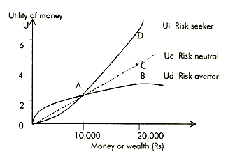 expected utility theory and risk aversion Risk aversion and expected utility • the basic set-up • risk aversion and utility definition of risk aversion bernoulli utility and jensen's inequality.