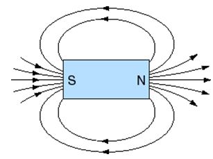 7_Magnetic Fields 1.png