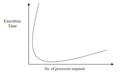 804_Execution Time vs. number of processors.png
