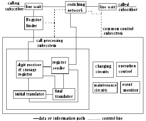 808_Common Control Switching System.png