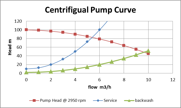 812_Determine the Service and Backwash Rates.png