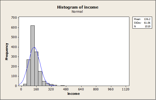 815_Draw Histogram of income.png