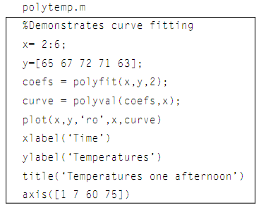 827_Function polyval.png