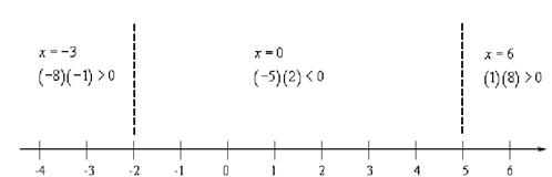 834_Process to solve Polynomial Inequalities.png