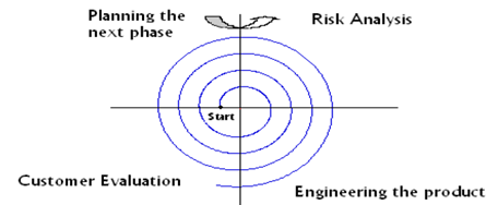 843_Explain about Spiral Model.png
