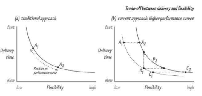 843_Trade off Between Delivery and Flexibility.png