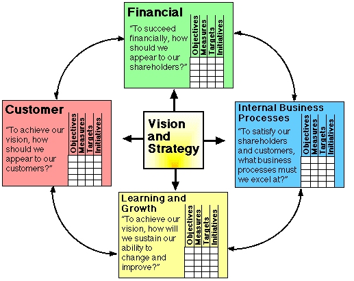 balance scorecard assignment A performance metric used in strategic management to identify and improve various internal functions and their resulting external outcomes the balanced scorecard.