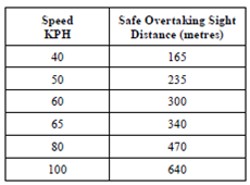 845_Overtaking Sight Distance.png