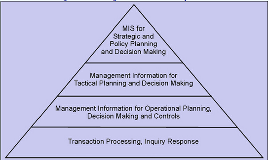 853_Management information system.png