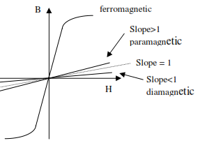 85_Magnetic permeability and  B-H curve.png