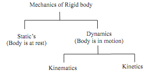 860_Branches of mechanics.png