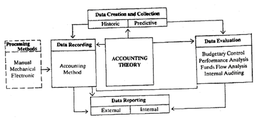 869_Evaluation of data - scope of accounting.png