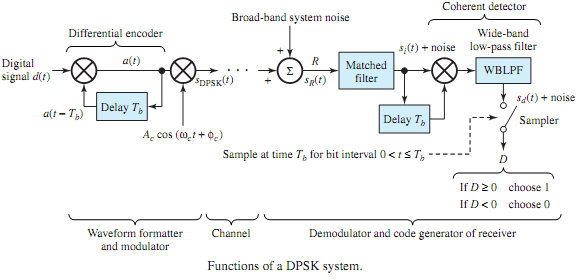 870_Differential phase-shift keying.png