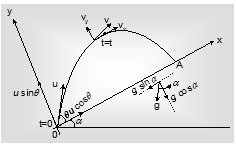 Time of Flight & Horizontal Range On Inclined Plane, Projectile