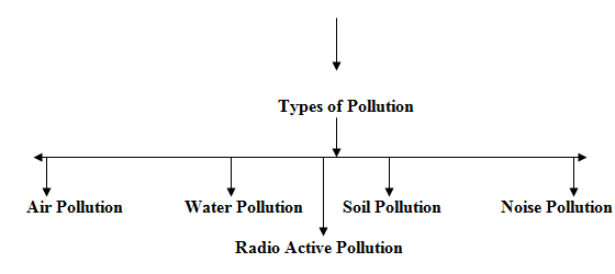 882_types of pollution.png