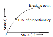 884_Stress strain curves for the brittle materials.png