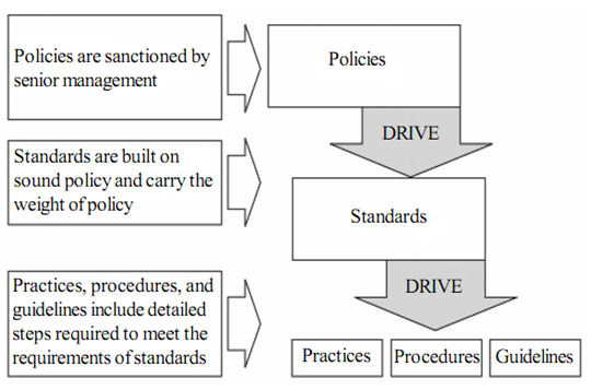 887_INFORMATION SECURITY POLICY PRACTICES AND STANDARDS.png