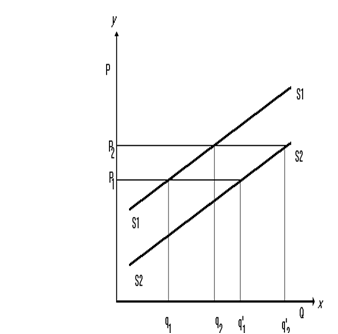 894_shift in supply curve.png