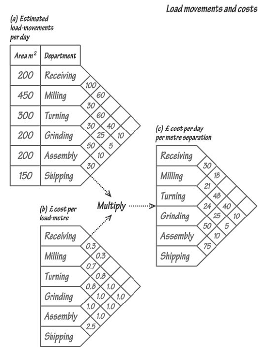 895_Siting Departments for Process Layout – Manufacturing.png